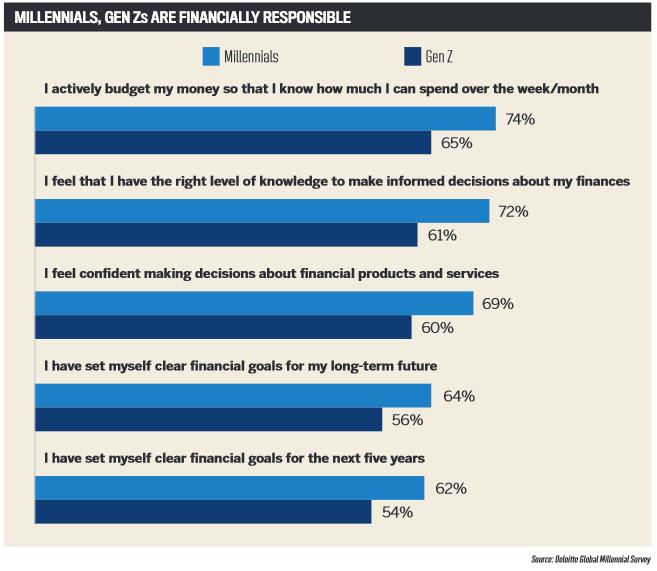 Millenials, Gen Zs are financially responsible