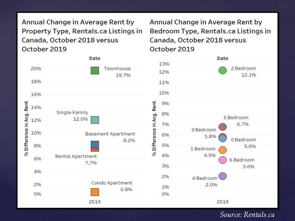 Rental Market Canada