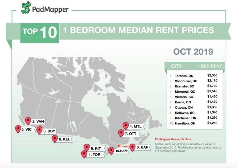 Toronto Vs Vancouver Which Condo Market Makes More Sense Canadian Real Estate Wealth