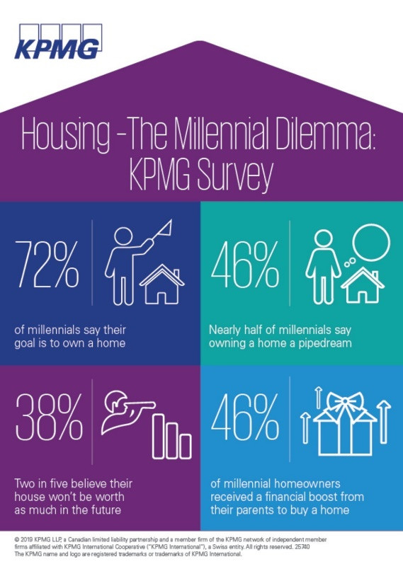 KPMG Survey - Millenial Home Buyers