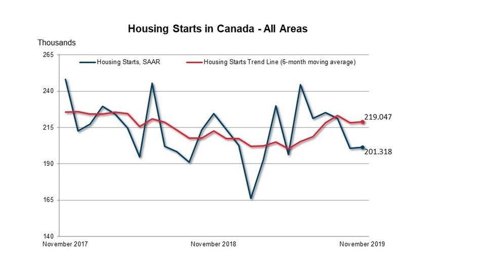 Housing Starts Canada - All Areas