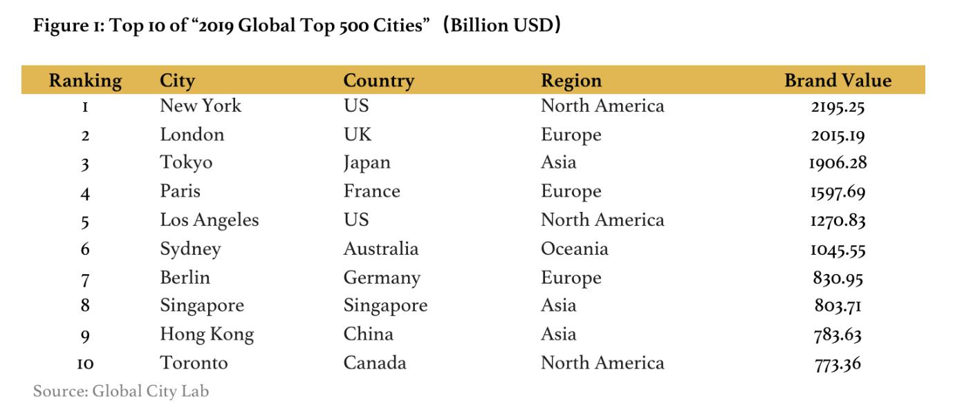 Top 10 City Brands