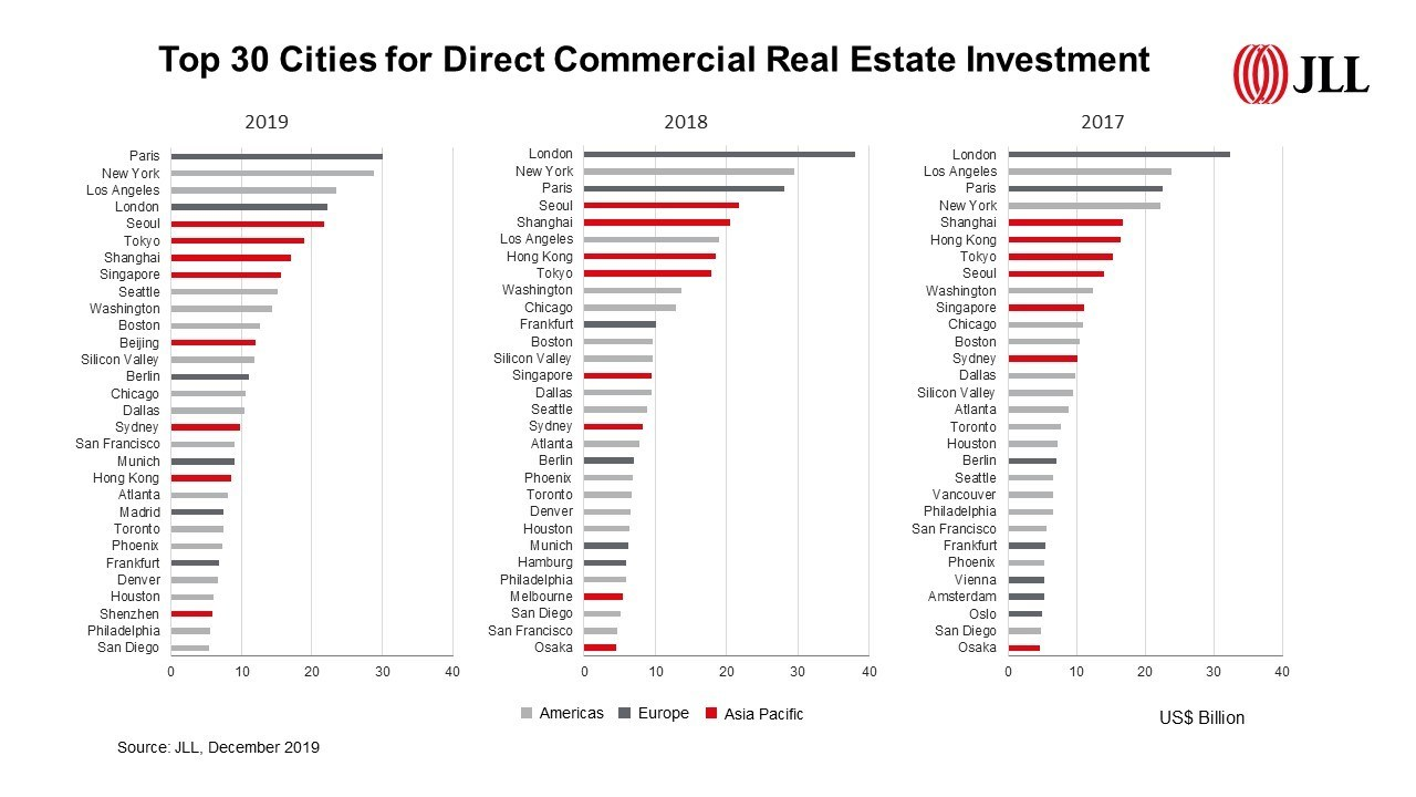 Top 30 Cities for Direct Commercial Real Estate Investment : JLL