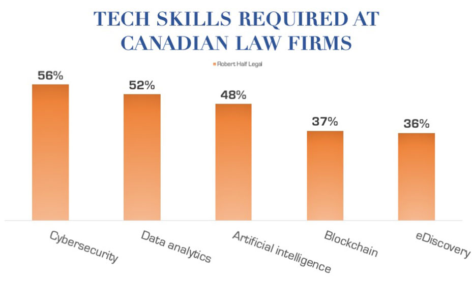 80% of legal employers prefer technical skills to personality