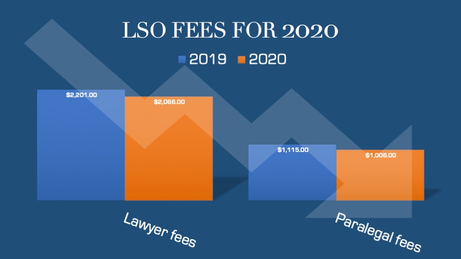 Lower LSO fees for 2020 come amid budget cut, job losses