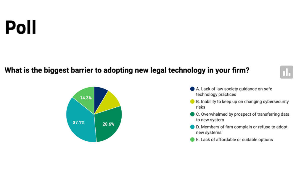 LEGALTECH: Tech is too overwhelming — and some lawyers are too stubborn, readers say
