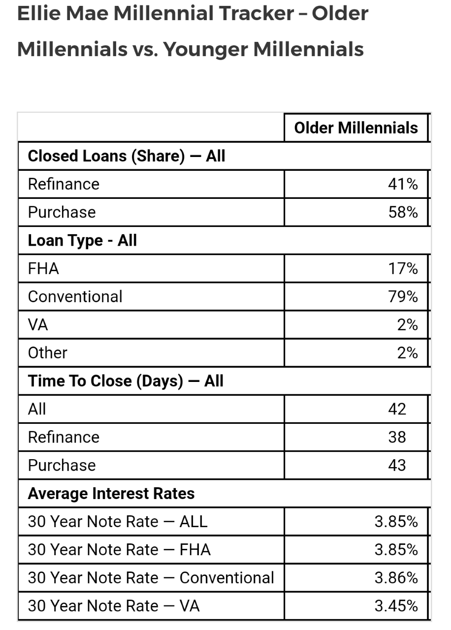 Elli Mae Millenial Tracker - Older Millenials vs. Younger Millenials