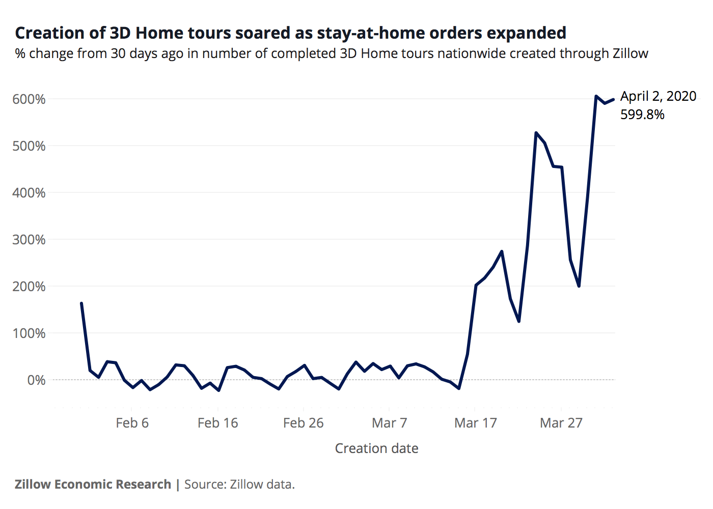 Creation of 3D home tours soared as stay-at-home orders expanded