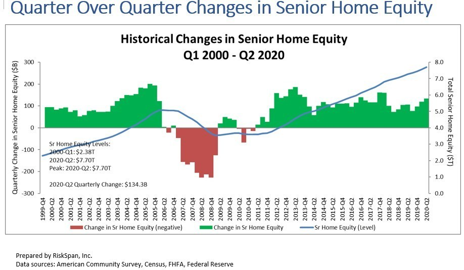 Quarter over quarter changes in senior home equity