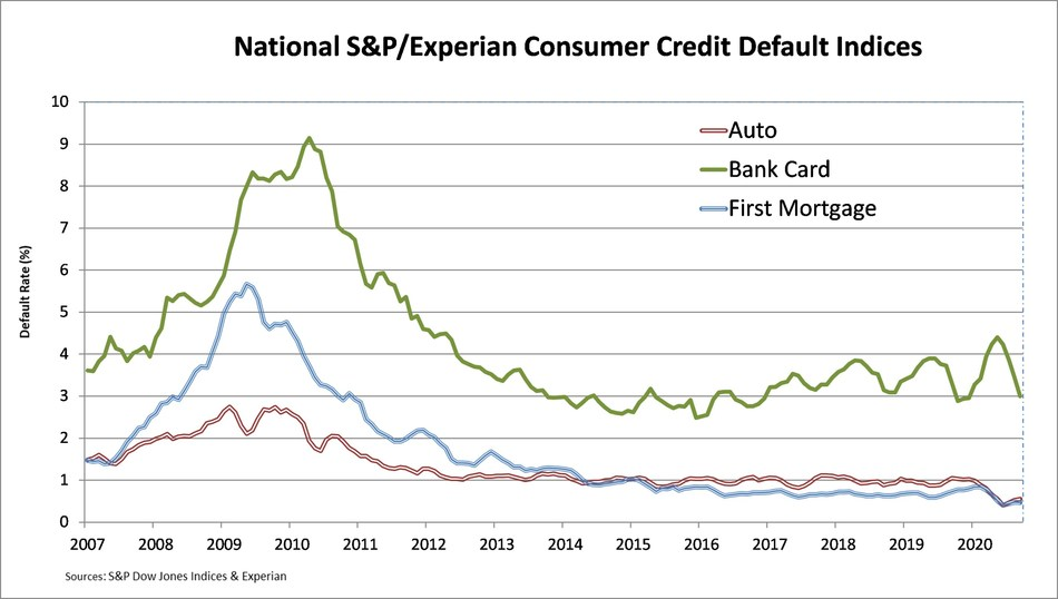 National S&P/Experian Consumer Credit Default Indices