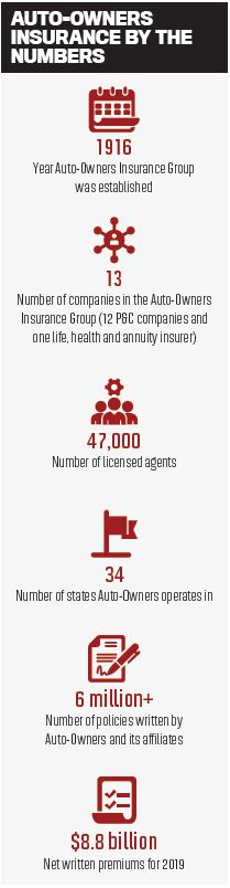 Auto-owners insurance by the numbers