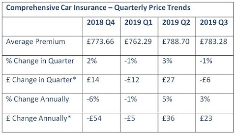 Motor Insurance Premiums Surge By 3 Insurance Business