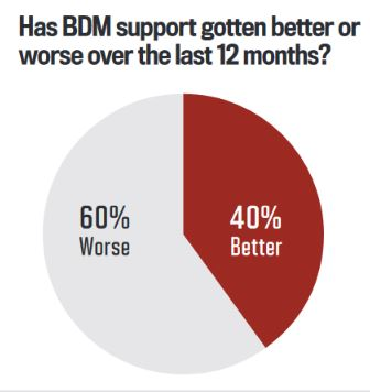 Has BDM support gotten better or worse over the last 12 months?
