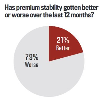 Has premium stability gotten better or worse over the last 12 months?