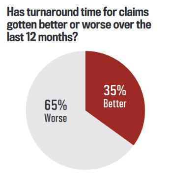 Has turnaround time for claims gotten better or worse over the last 12 months?