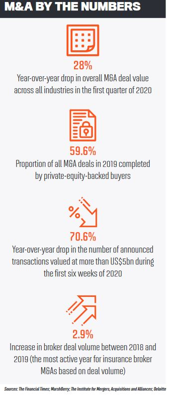 M&A by the numbers