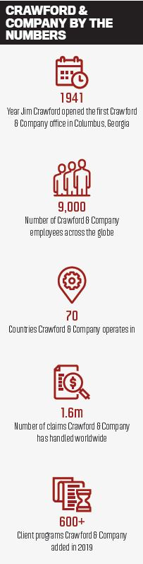 Crawford & Company by the numbers