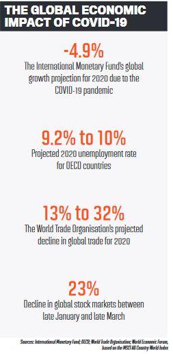 The global economic impact of COVID-19