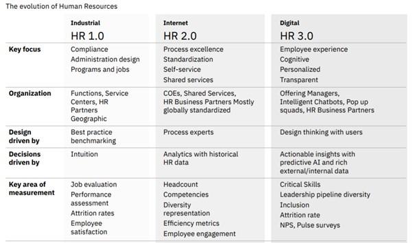 Credit: IBM Institute for Business Value