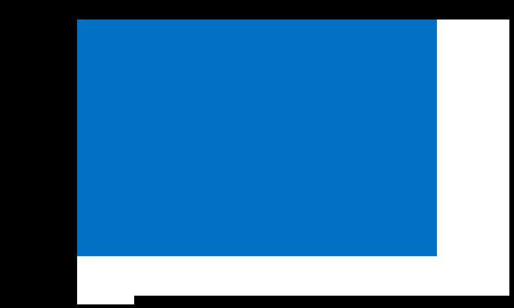 Intel - Greater Asia Region (GAR)